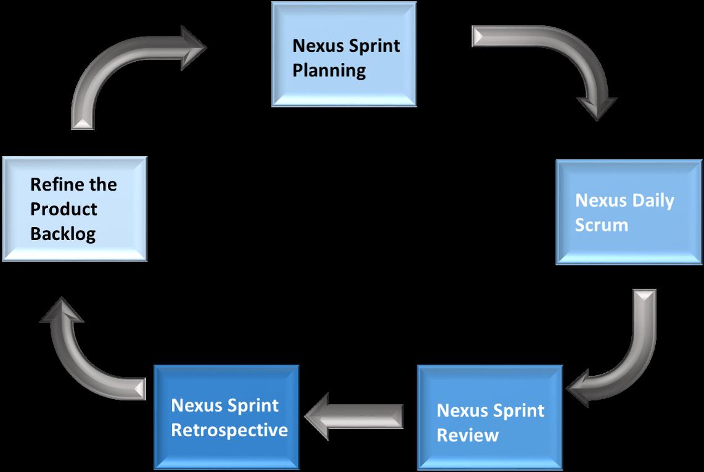 Agile Scaling Frameworks | Jile